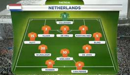 オランダのスタメン