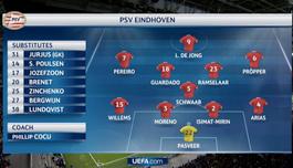 PSVのスタメン
